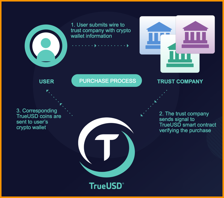 Purchase-of-TUSD